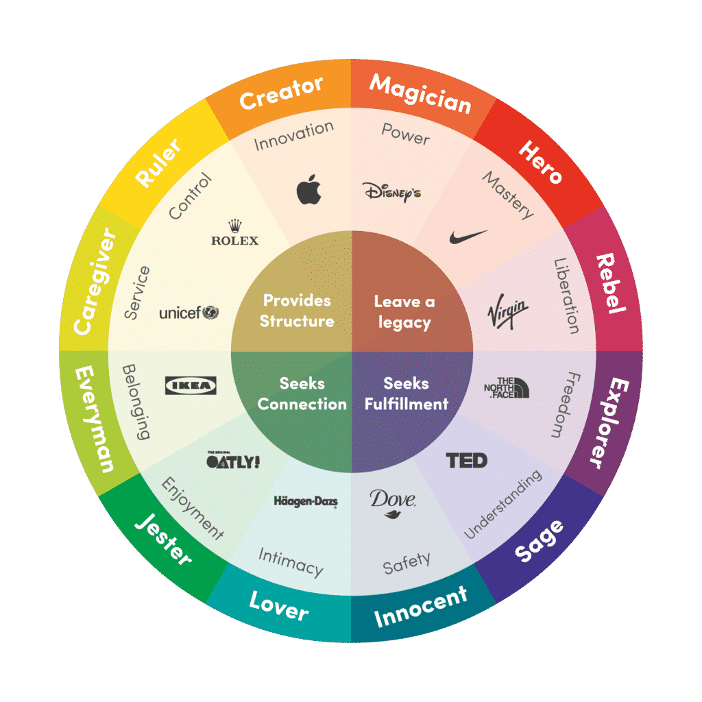 The brand archetypes wheel gives examples of businesses who fit each category.